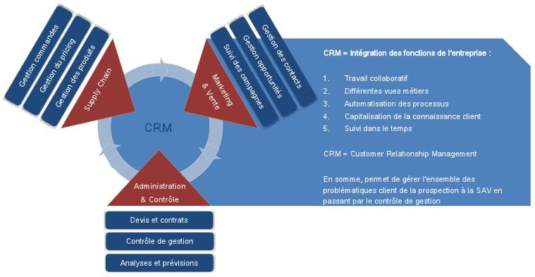CRM Customer Relationship Management Gestion Client
