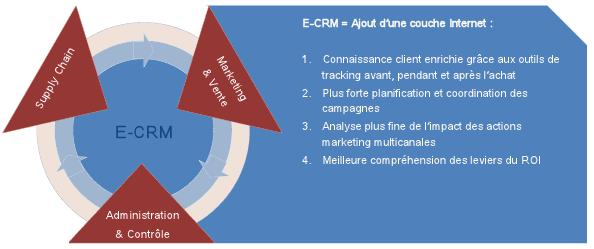 eCRM Customer Relationship Management