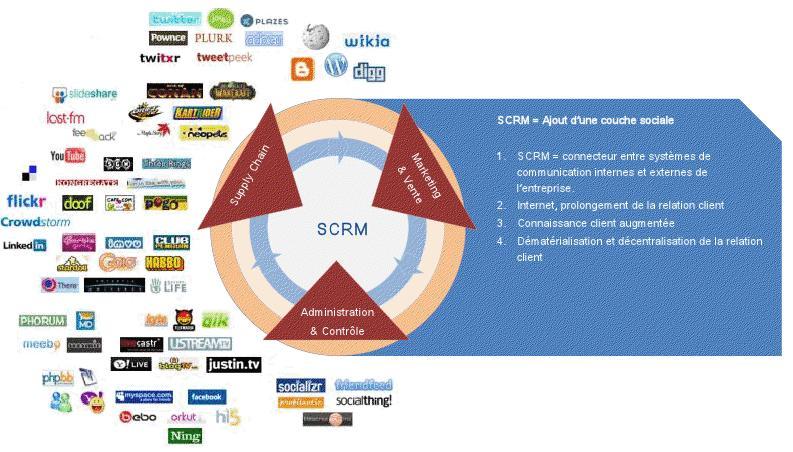 SCRM Social CRM